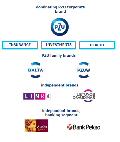 Architecture of PZU Group's brands