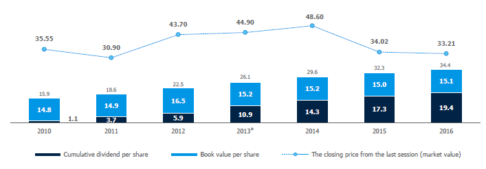 Book value per share and gross accumulated dividend per PZU share (PLN)