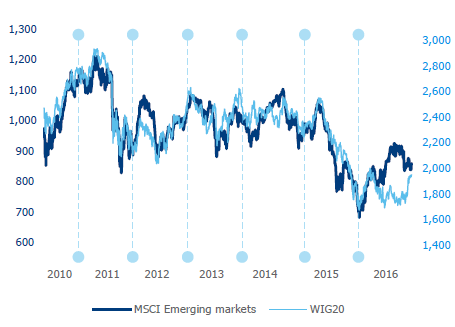 Correlation of WIG20 with MSCI Emerging Markets