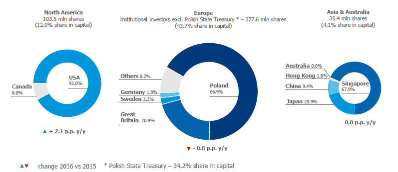 Geographical structure of PZU shareholding