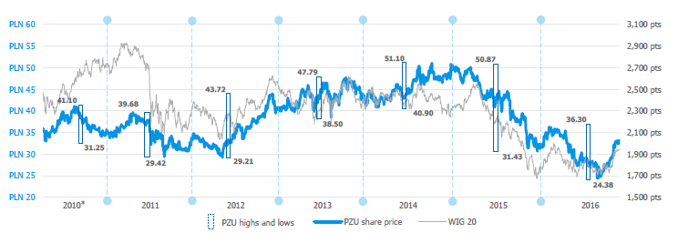 Min/max PZU share prices following the session end in the years 2010-2016